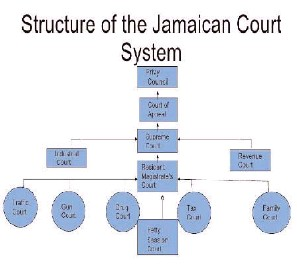 the jamaican court system The jamaican court system data collection project is viewed as a pilot project and will emphasize: • careful monitoring, collection and recording of data/information to facilitate replicability.