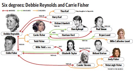 Reynolds Fisher Had Sprawling Family Tree