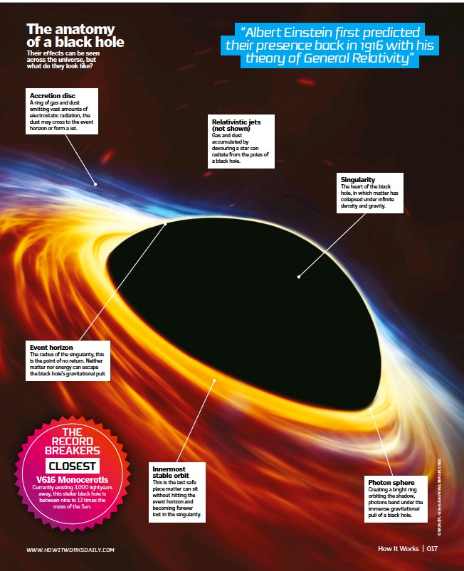 PressReader - How It Works: 2017-11-02 - Black holes