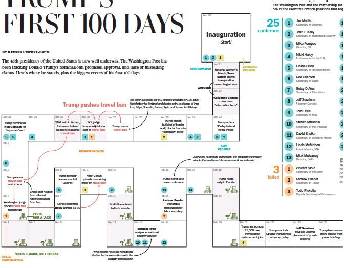 100 days plan