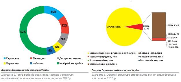 Картинки по запросу Аналіз та основні напрямки збільшення обсягів зерновиробництва